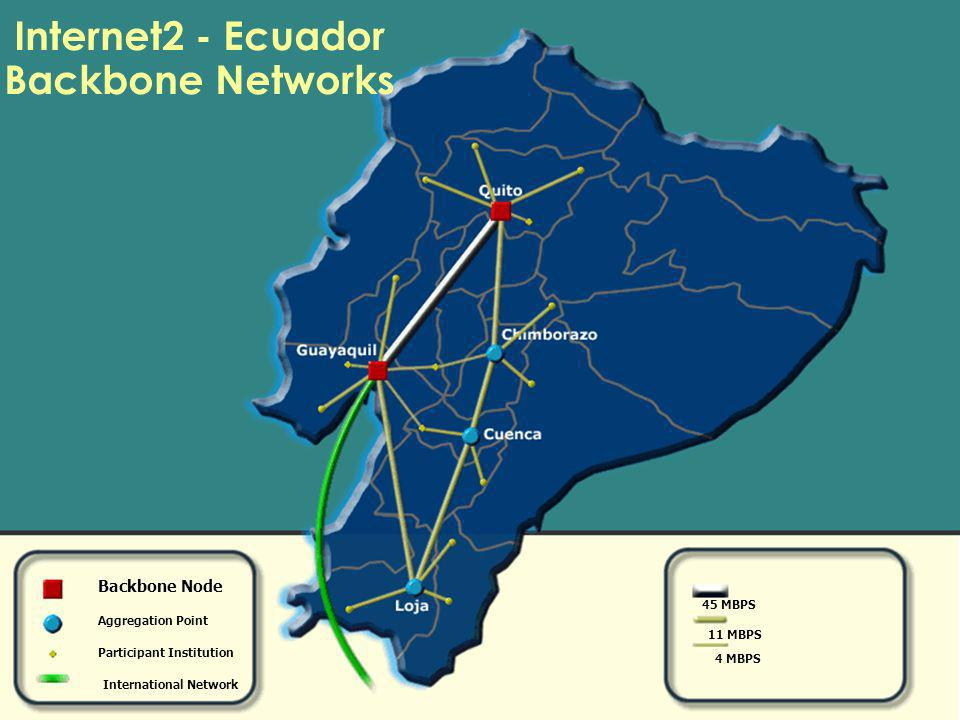 Internet2 - Ecuador Backbone Networks