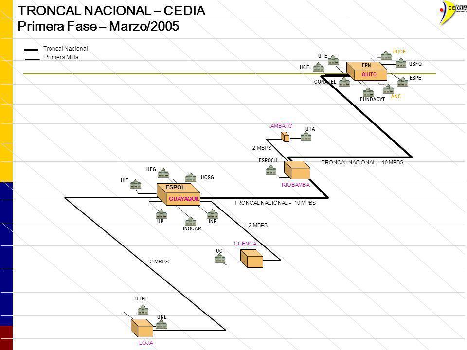 TRONCAL NACIONAL – CEDIA Primera Fase – Marzo/2005