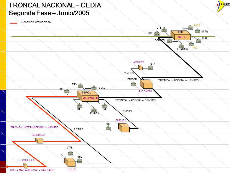 TRONCAL NACIONAL – CEDIA Segunda Fase – Junio/2005