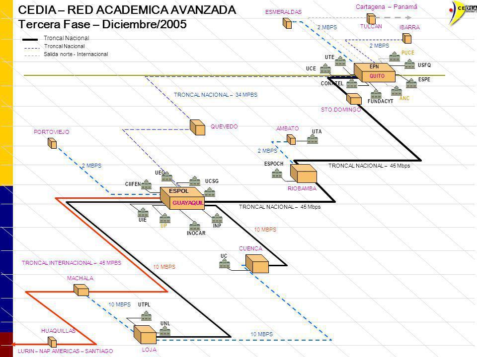 CEDIA – RED ACADEMICA AVANZADA Tercera Fase – Diciembre/2005