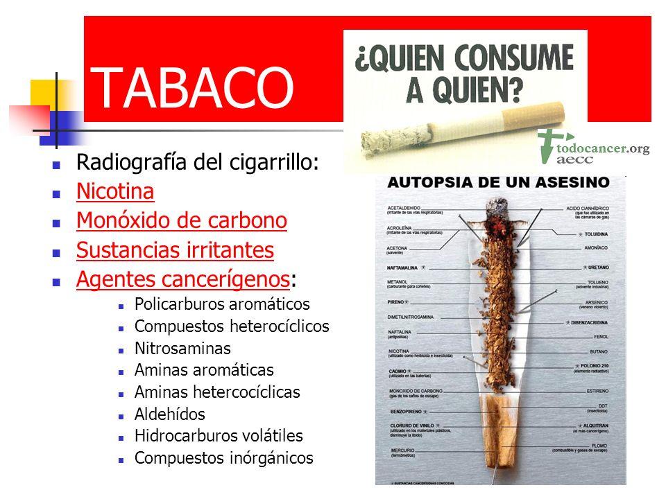 TABACO Radiografía del cigarrillo: Nicotina Monóxido de carbono