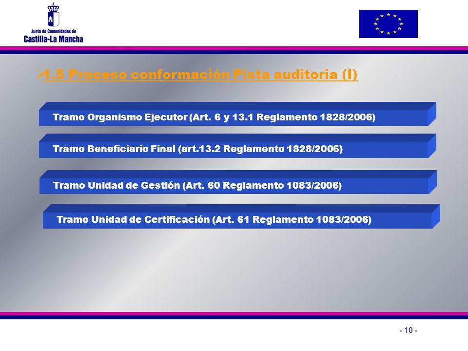 1.5 Proceso conformación Pista auditoria (I)