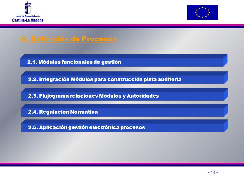 2. Definición de Procesos