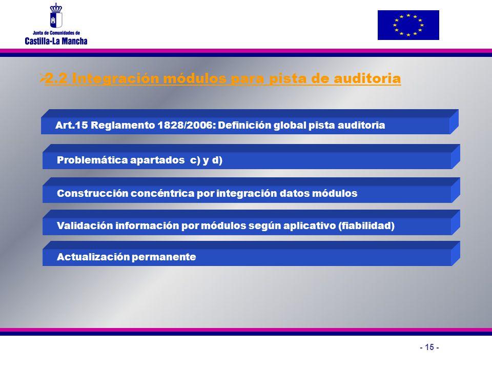 2.2 Integración módulos para pista de auditoria