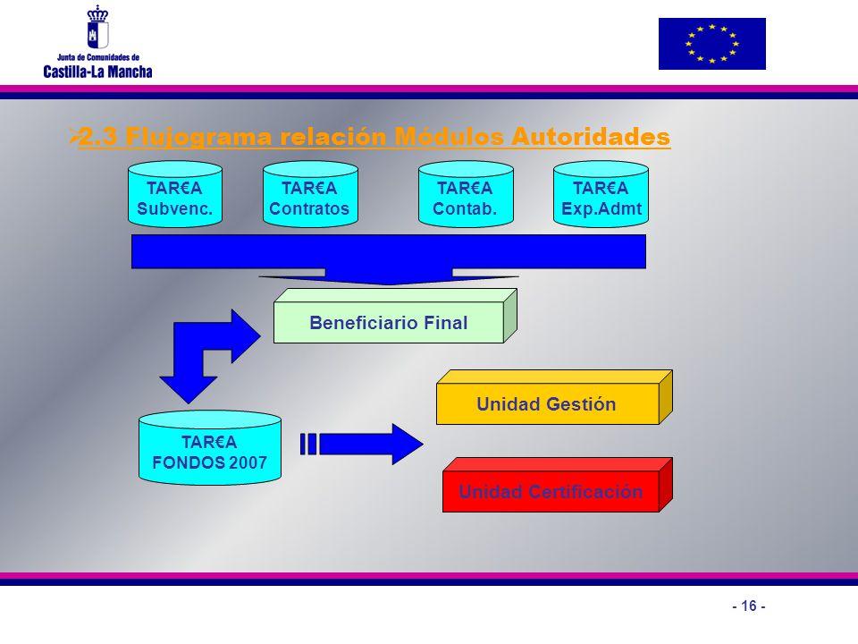 2.3 Flujograma relación Módulos Autoridades