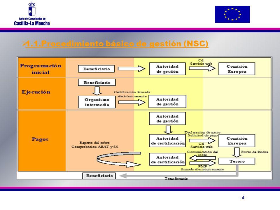 1.1.Procedimiento básico de gestión (NSC)
