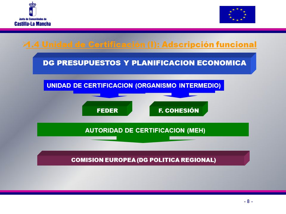 1.4 Unidad de Certificación (I): Adscripción funcional