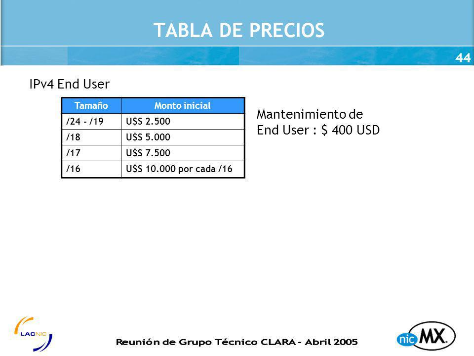 TABLA DE PRECIOS IPv4 End User Mantenimiento de End User : $ 400 USD