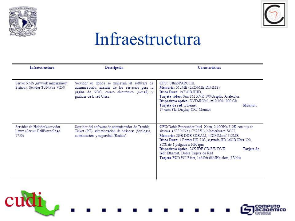 Infraestructura Infraestructura Descripción Carácterísticas