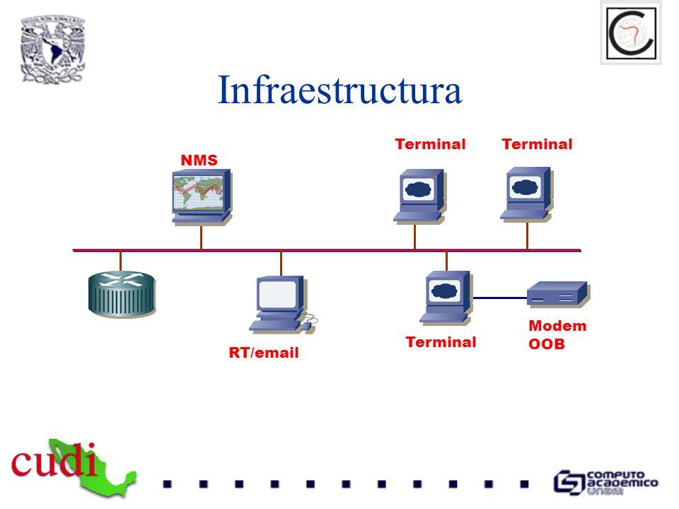 Infraestructura Terminal Terminal NMS Modem OOB Terminal RT/email