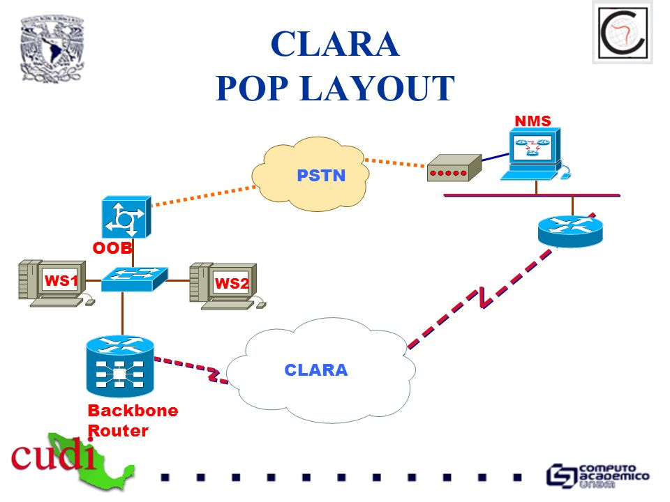 CLARA POP LAYOUT Backbone Router WS1 OOB CLARA PSTN WS2 NMS