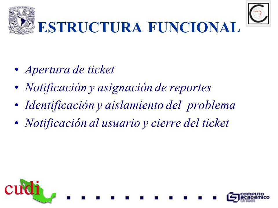 ESTRUCTURA FUNCIONAL Apertura de ticket