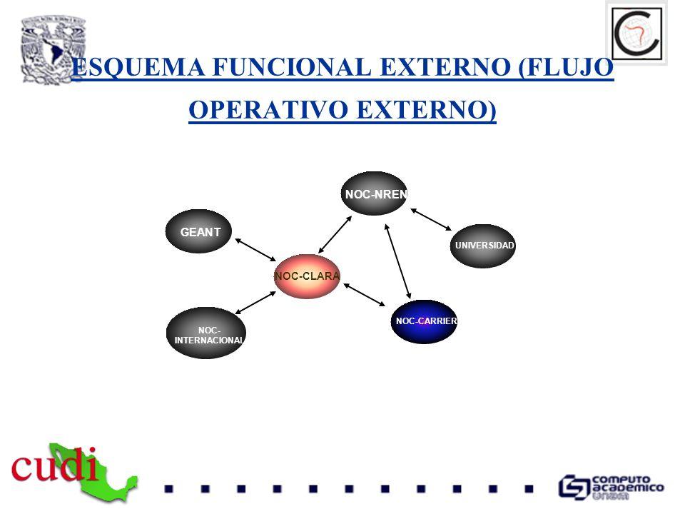 ESQUEMA FUNCIONAL EXTERNO (FLUJO OPERATIVO EXTERNO)
