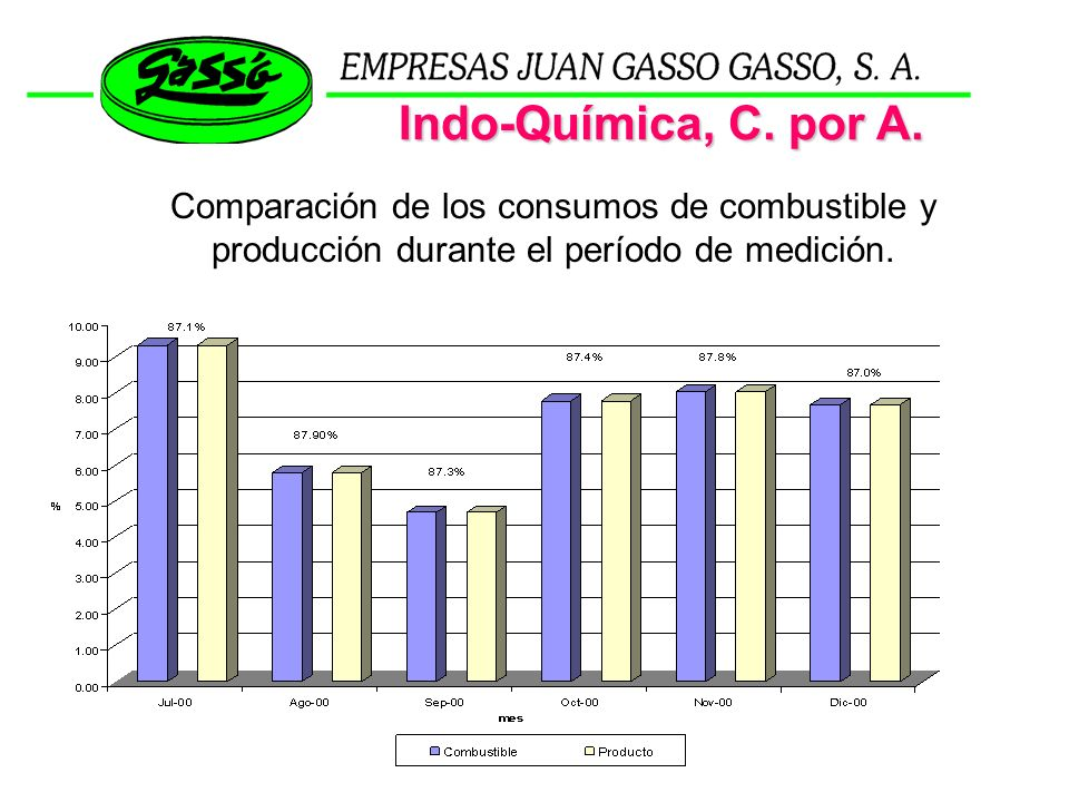 Indo-Química, C. por A.