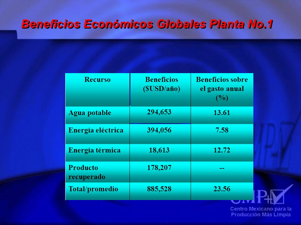 Beneficios Económicos Globales Planta No.1