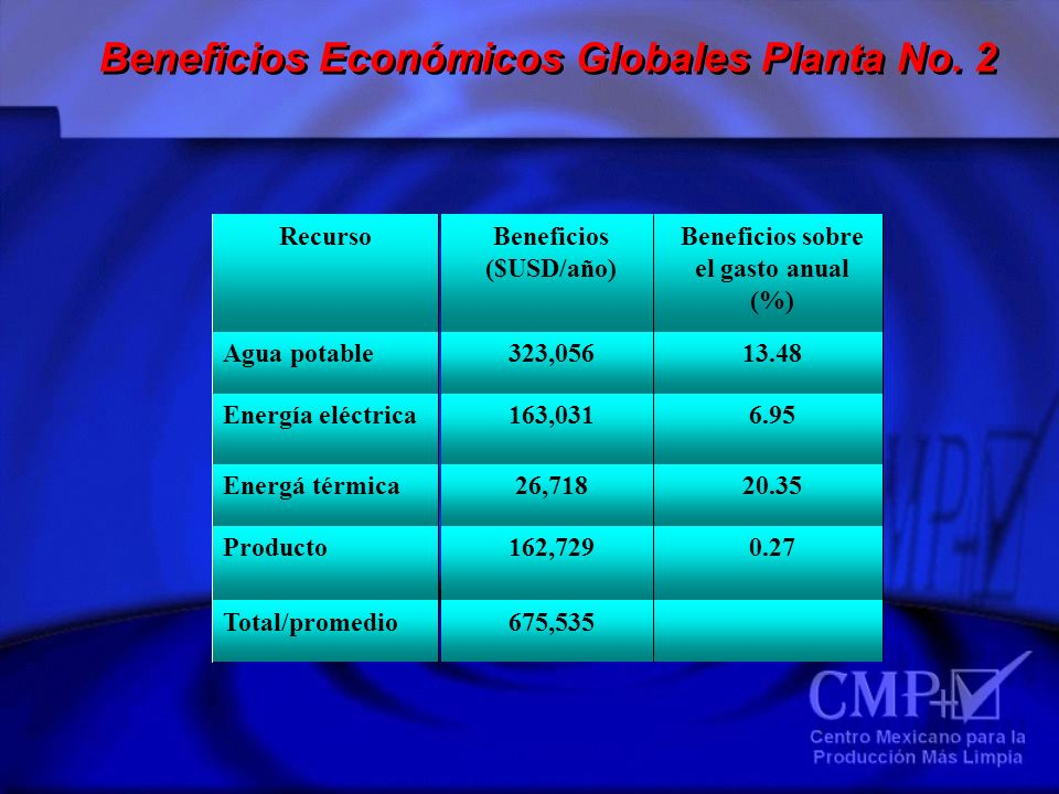 Beneficios Económicos Globales Planta No. 2