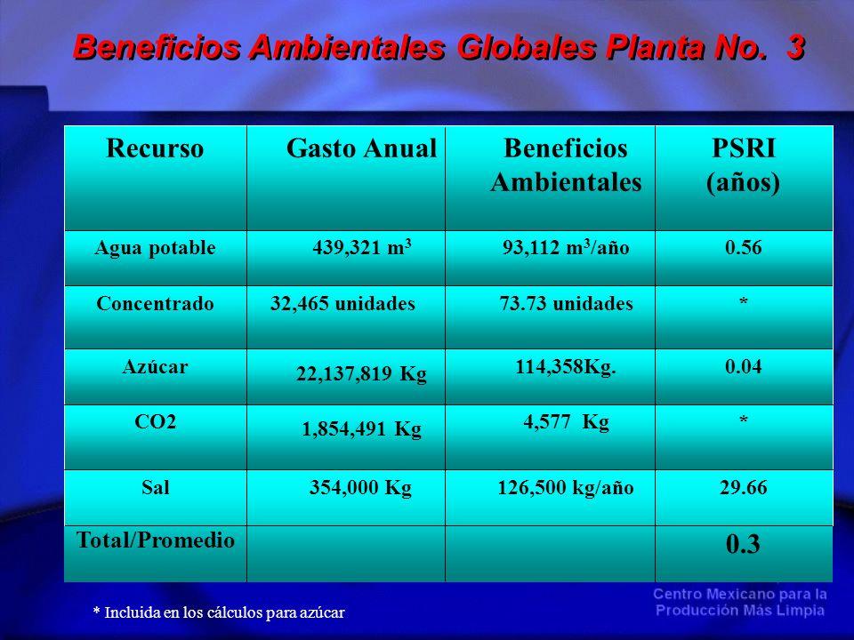 Beneficios Ambientales Globales Planta No. 3