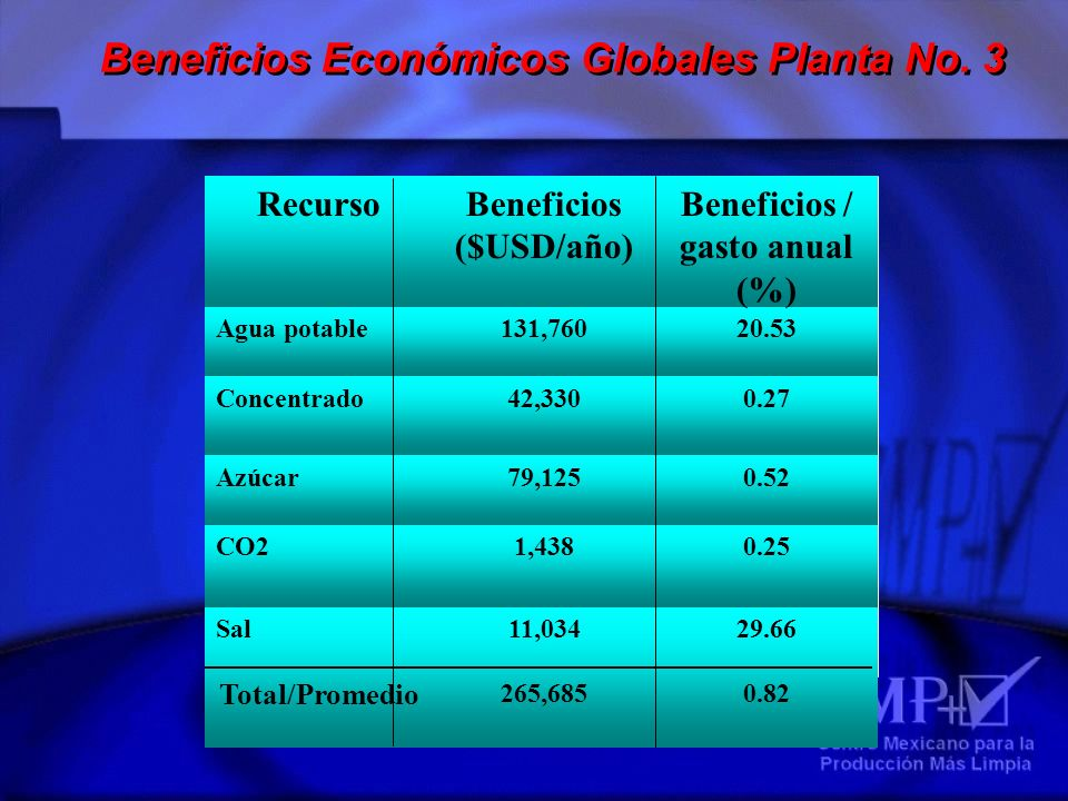 Beneficios Económicos Globales Planta No. 3