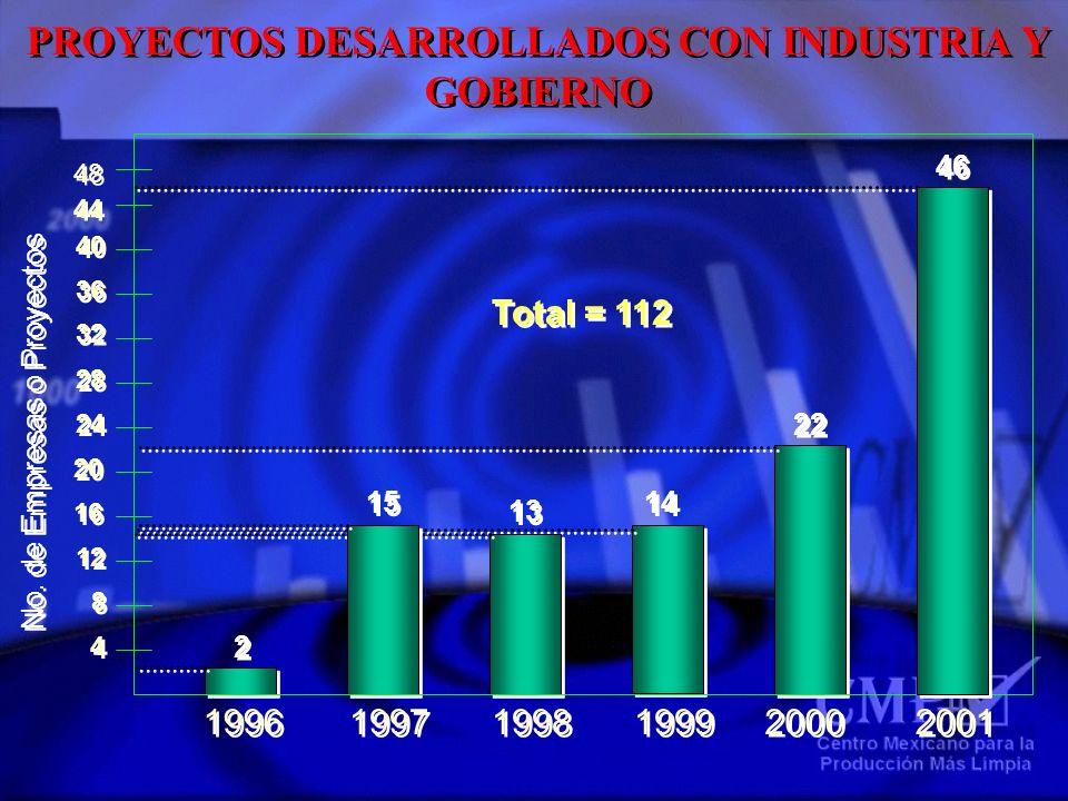 PROYECTOS DESARROLLADOS CON INDUSTRIA Y GOBIERNO