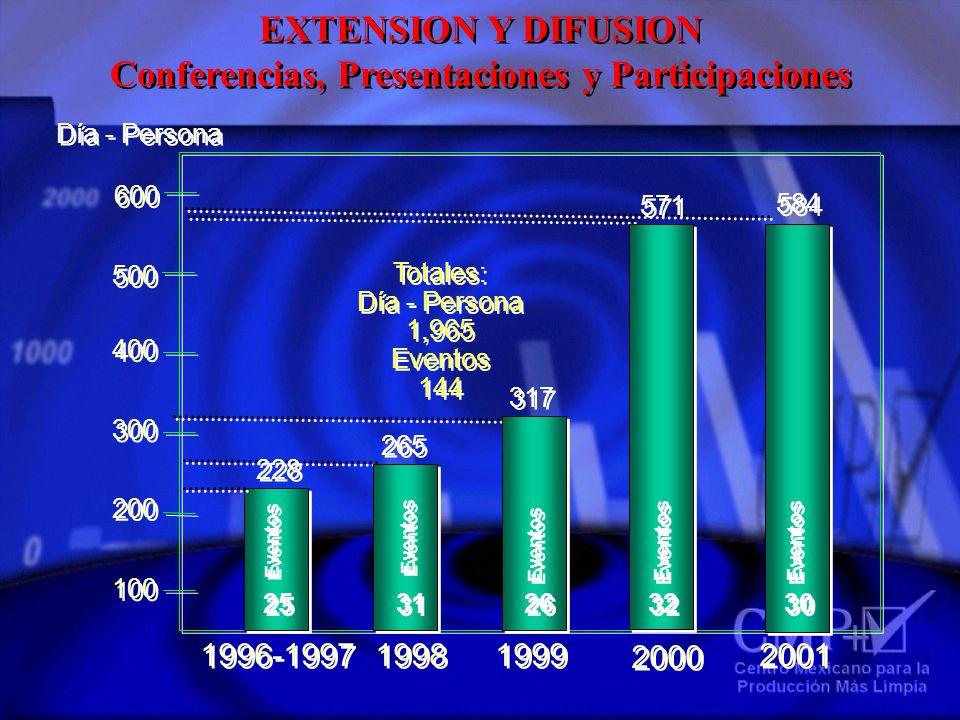 Conferencias, Presentaciones y Participaciones