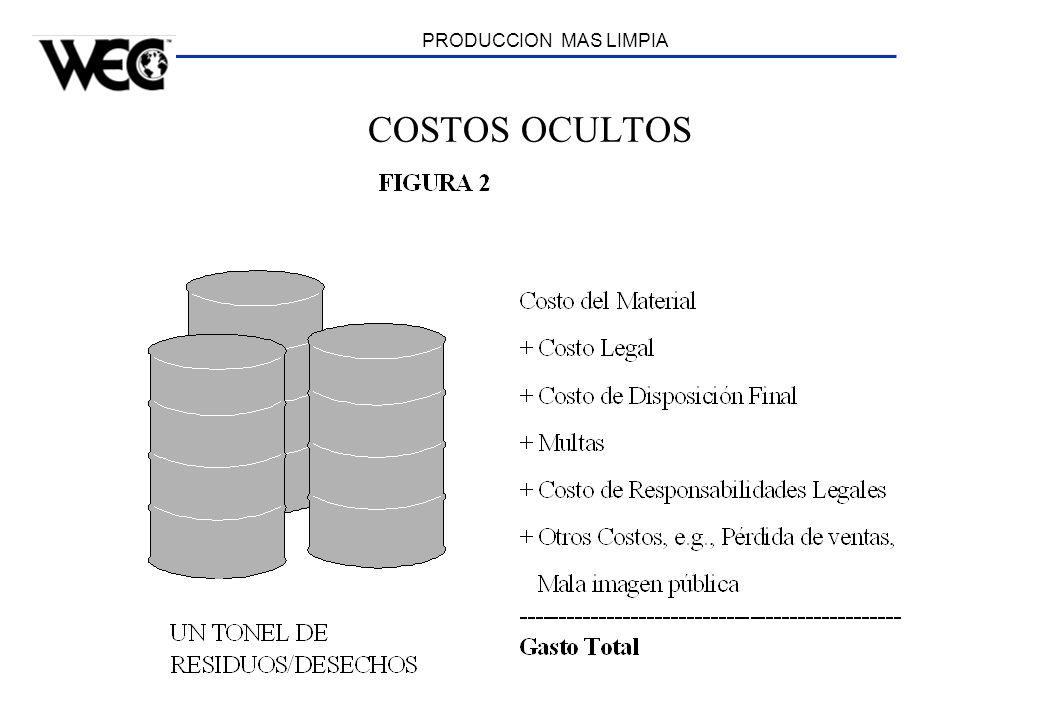 COSTOS OCULTOS PRODUCCION MAS LIMPIA Statistics: