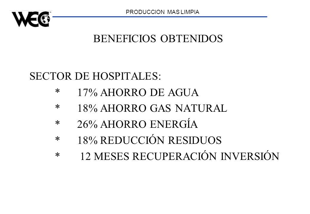 SECTOR DE HOSPITALES: BENEFICIOS OBTENIDOS * 17% AHORRO DE AGUA