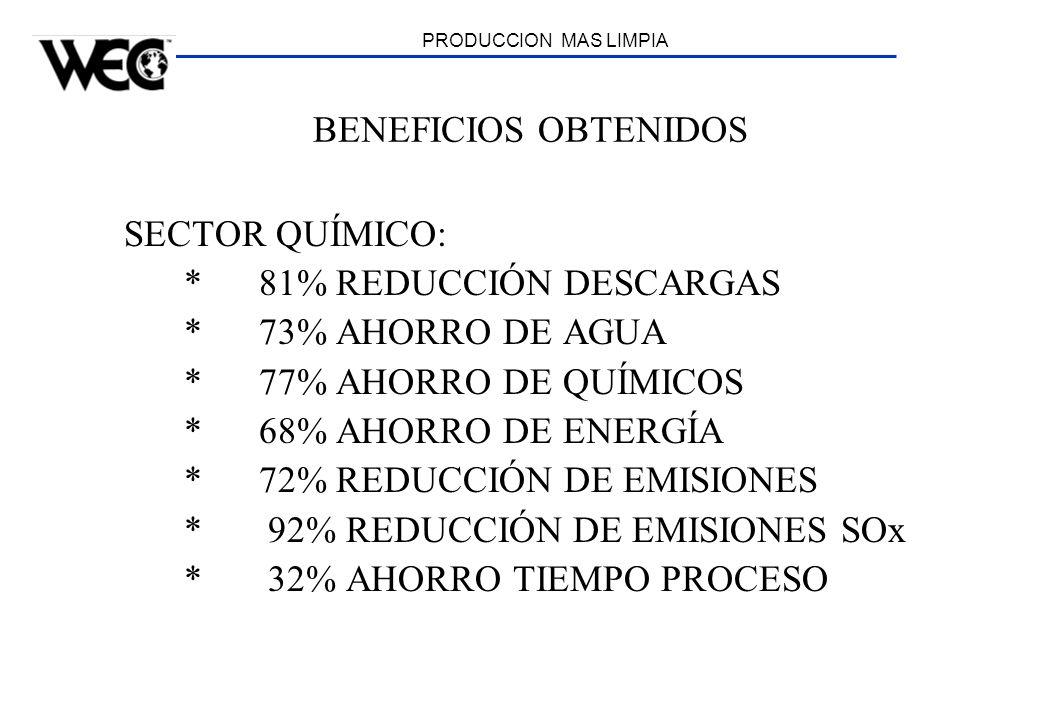 * 81% REDUCCIÓN DESCARGAS * 73% AHORRO DE AGUA