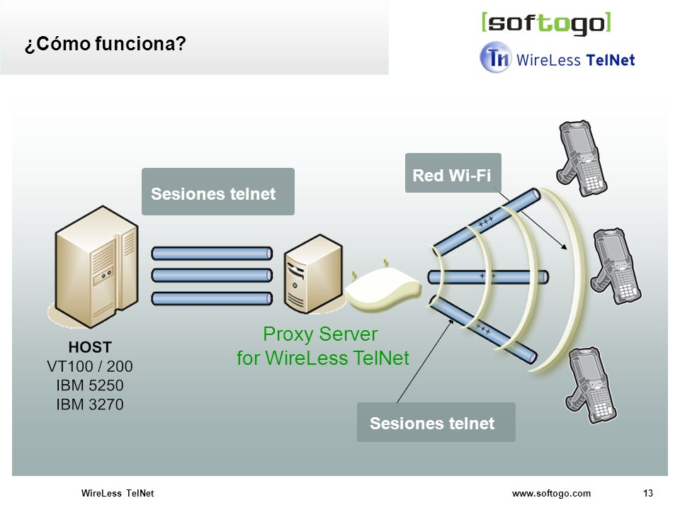 Proxy Server for WireLess TelNet ¿Cómo funciona Red Wi-Fi