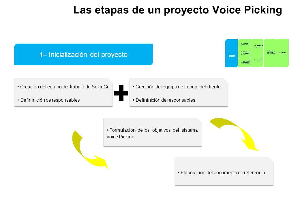 Las etapas de un proyecto Voice Picking