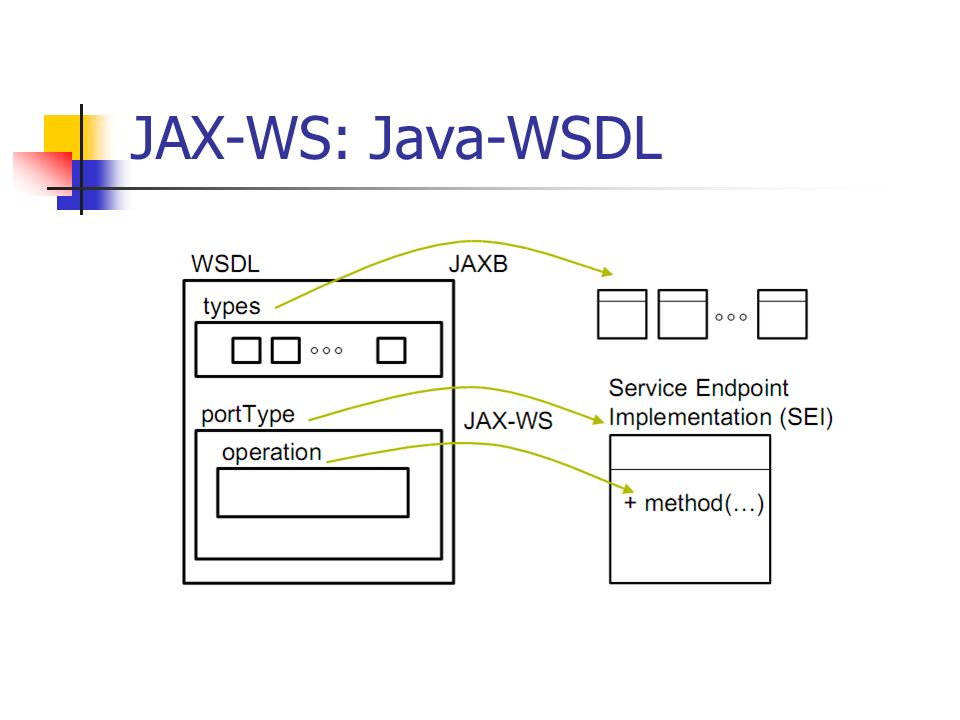 JAX-WS: Java-WSDL