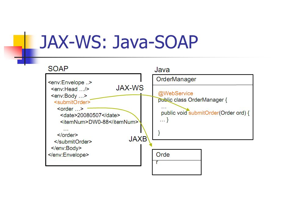 JAX-WS: Java-SOAP