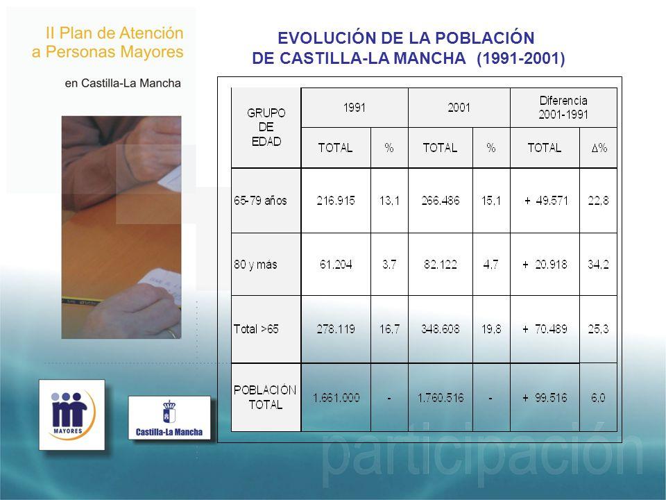 EVOLUCIÓN DE LA POBLACIÓN DE CASTILLA-LA MANCHA (1991-2001)
