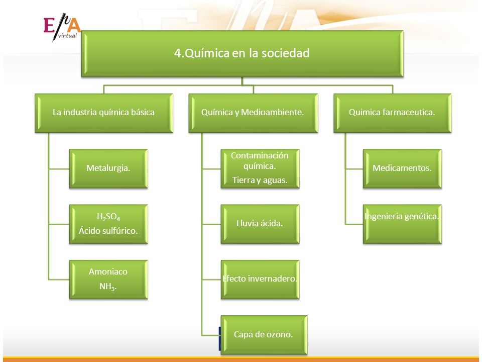4.Química en la sociedad La industria química básica Metalurgia. H2SO4