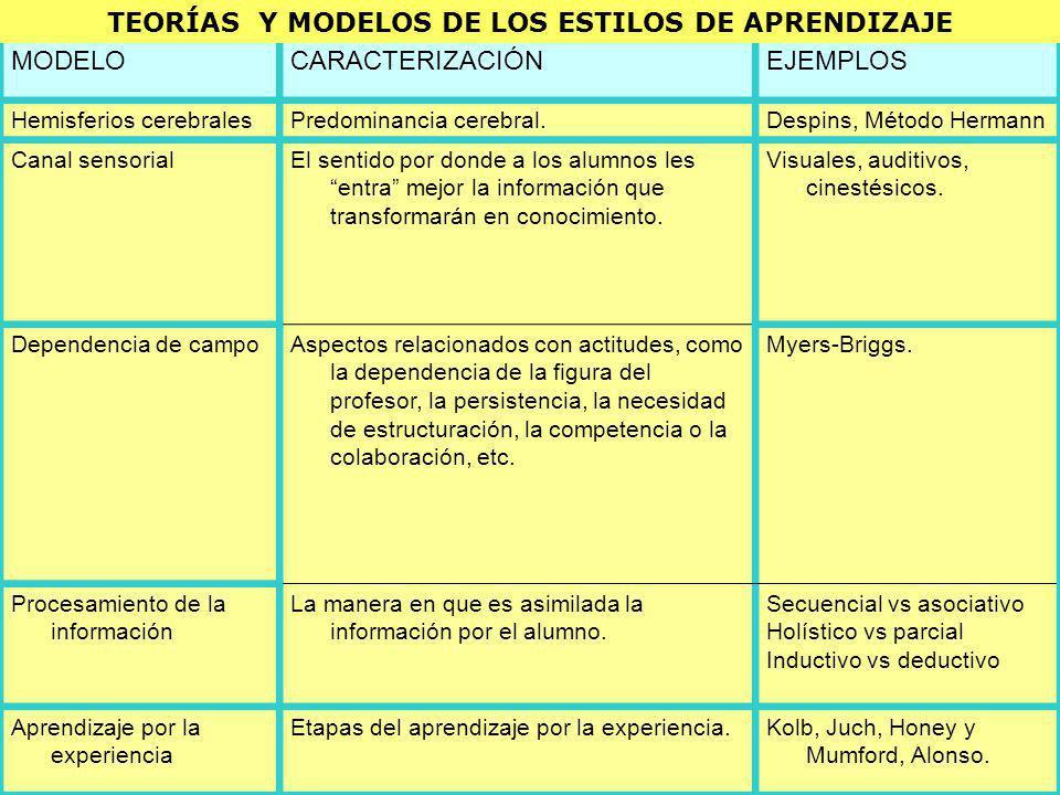 TEORÍAS Y MODELOS DE LOS ESTILOS DE APRENDIZAJE