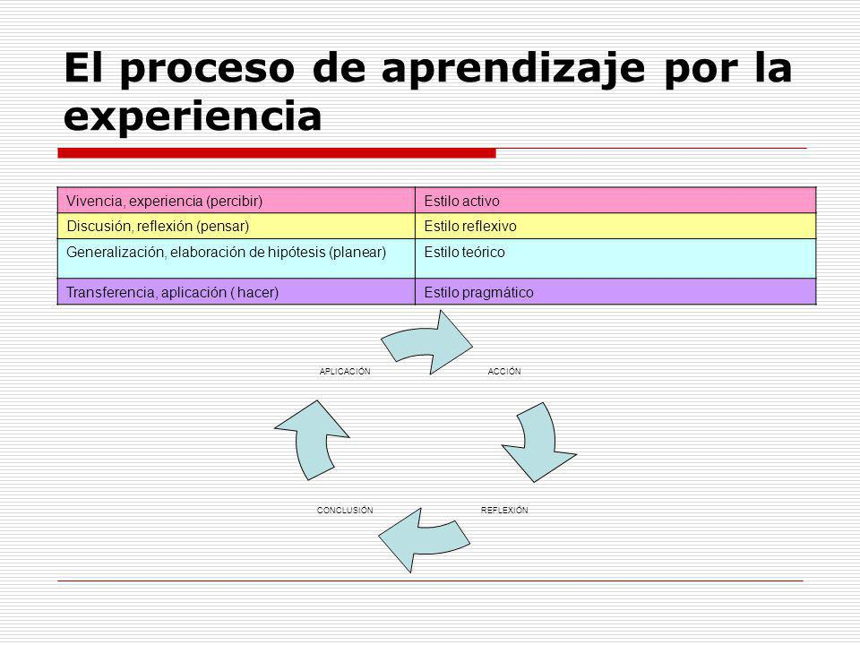 El proceso de aprendizaje por la experiencia