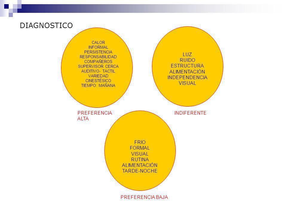 DIAGNOSTICO LUZ RUIDO ESTRUCTURA ALIMENTACIÓN INDEPENDENCIA VISUAL