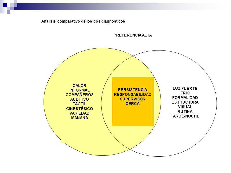 Análisis comparativo de los dos diagnósticos