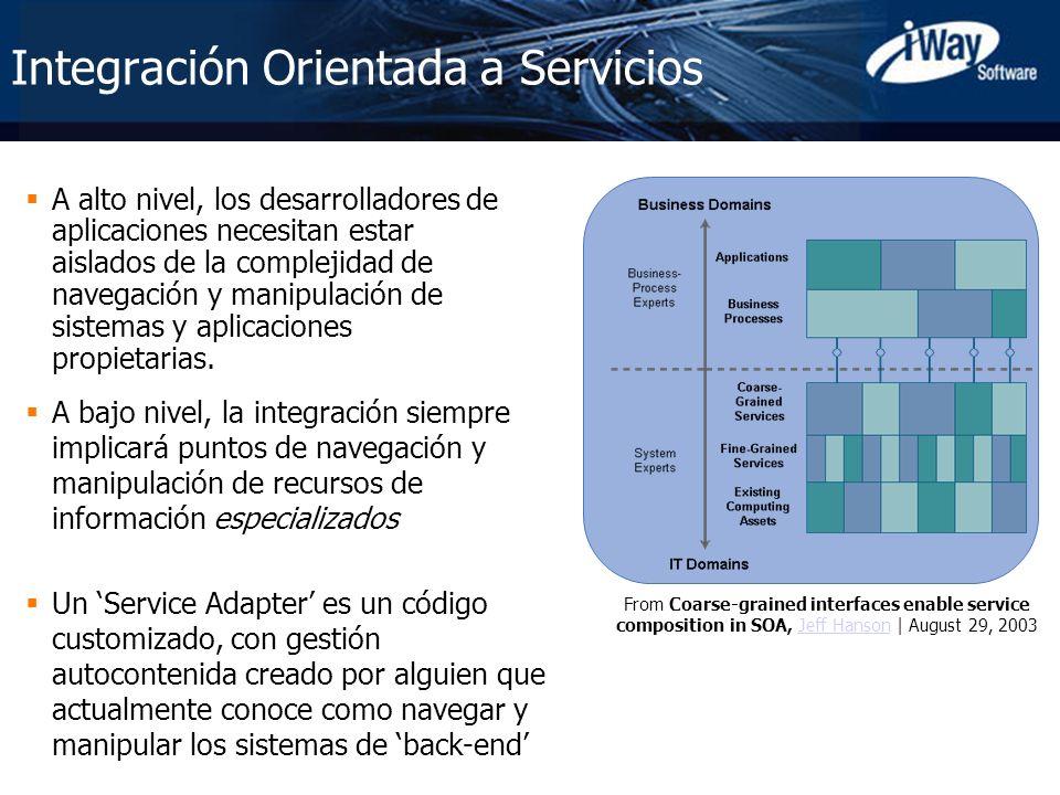 Integración Orientada a Servicios