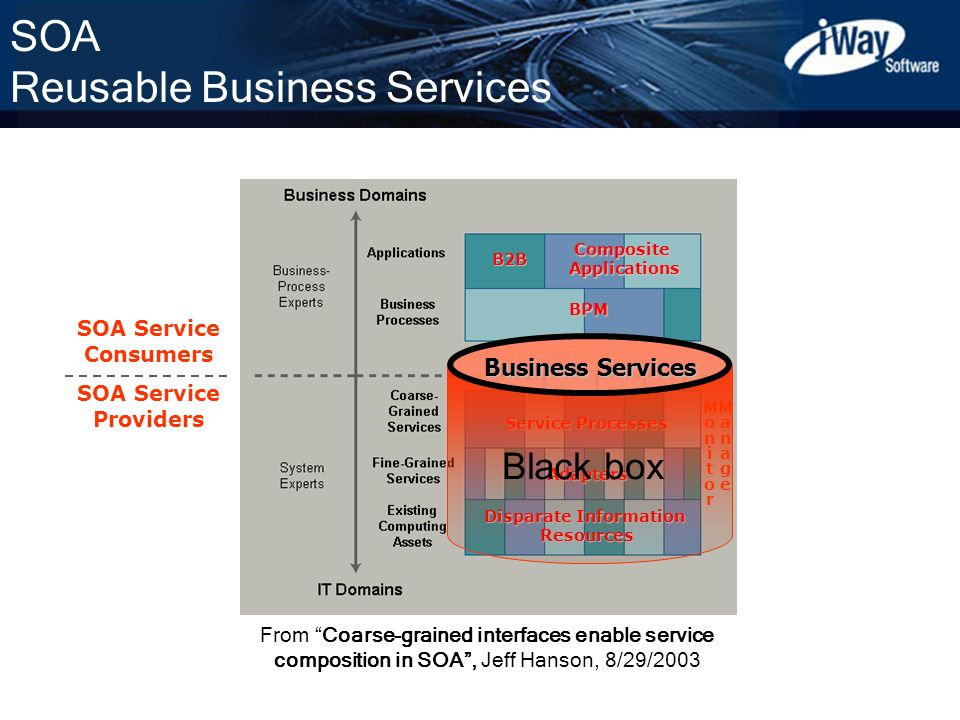 SOA Reusable Business Services