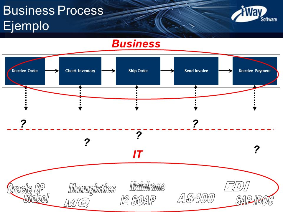Business Process Ejemplo