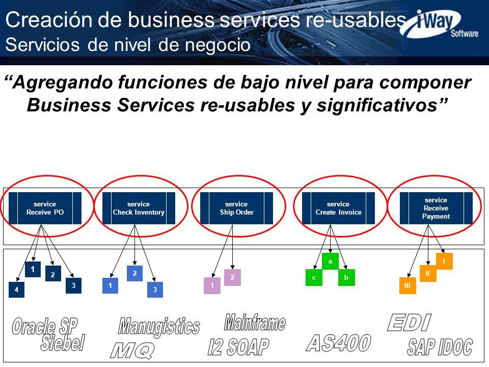 Creación de business services re-usables Servicios de nivel de negocio