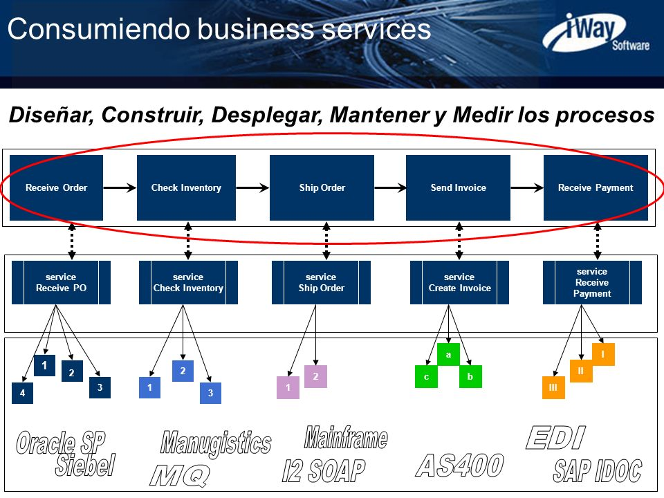 Consumiendo business services