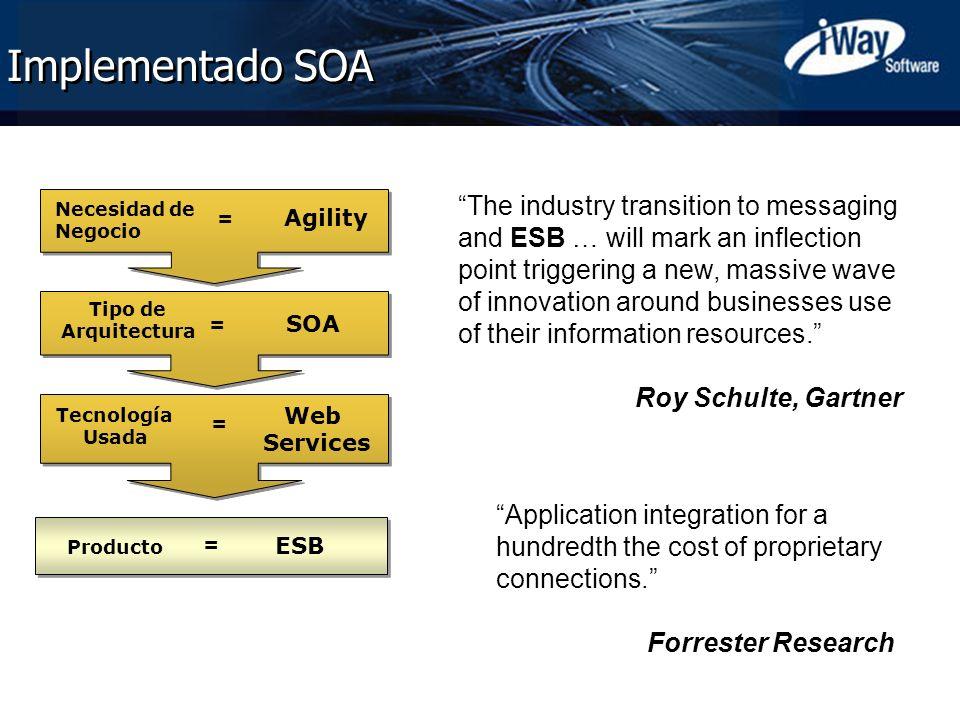 Implementado SOA Agility. Necesidad de. Negocio. =