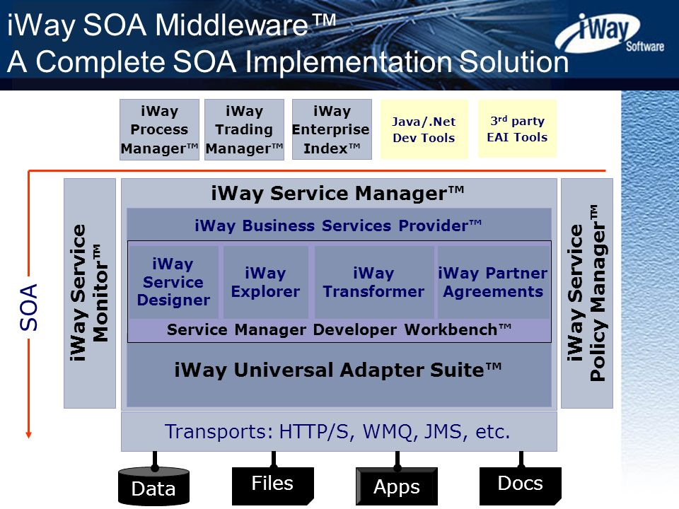 iWay SOA Middleware™ A Complete SOA Implementation Solution