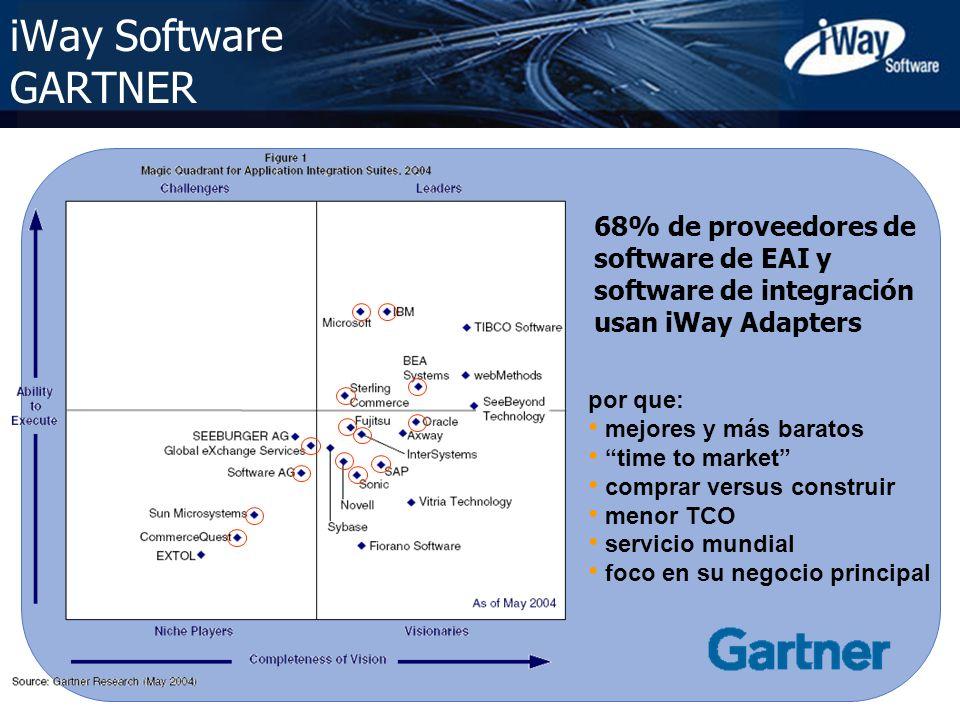 iWay Software GARTNER 68% de proveedores de software de EAI y software de integración usan iWay Adapters.