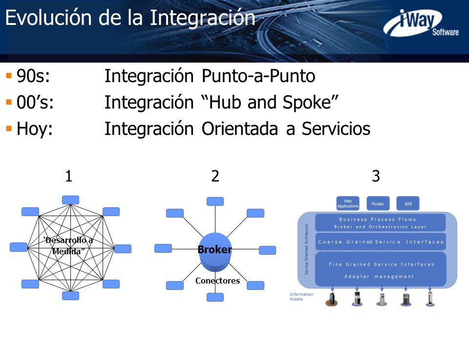 Evolución de la Integración