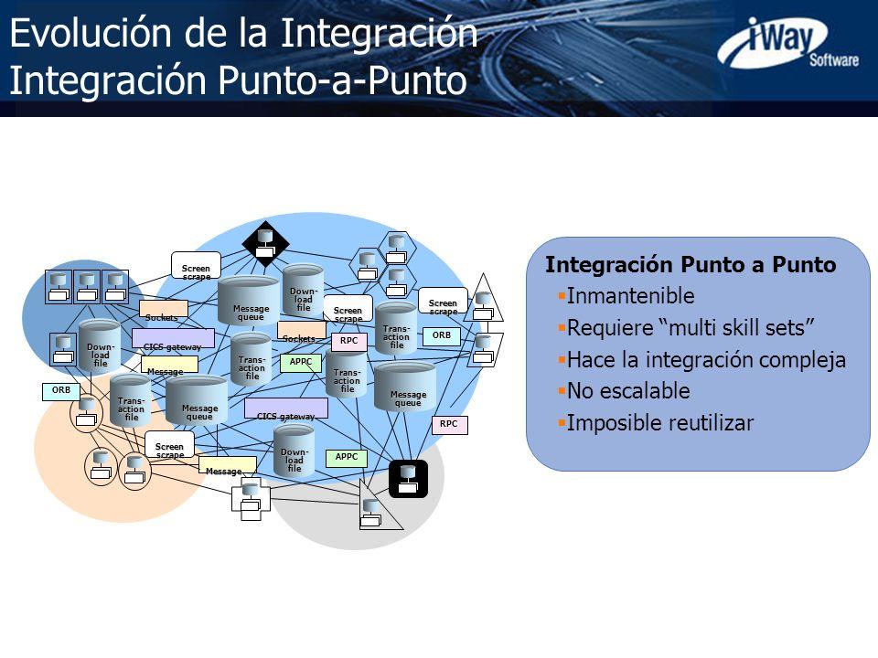 Evolución de la Integración Integración Punto-a-Punto