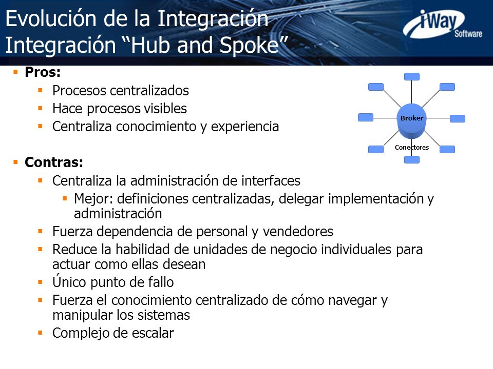 Evolución de la Integración Integración Hub and Spoke
