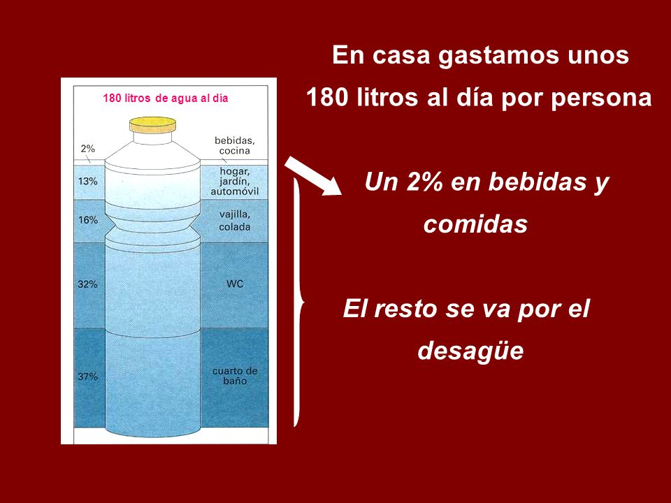 180 litros al día por persona