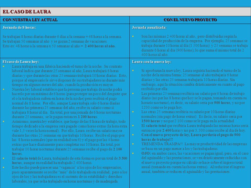 EL CASO DE LAURA CON NUESTRA LEY ACTUAL CON EL NUEVO PROYECTO